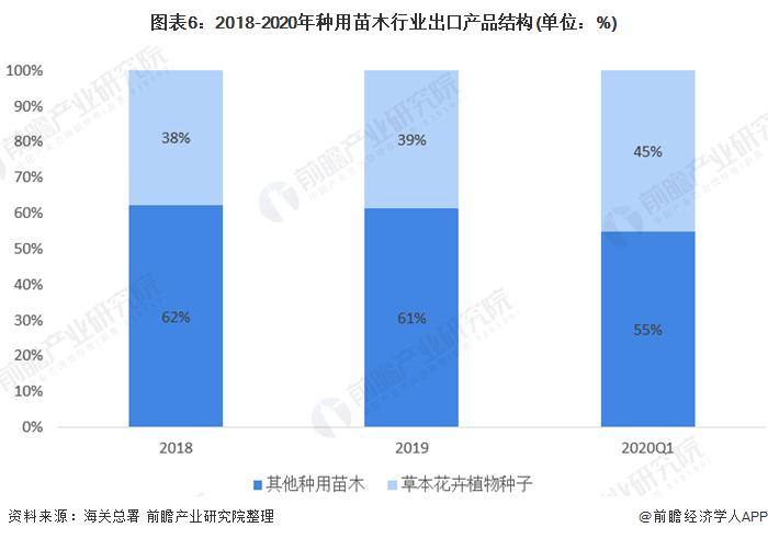 图表6:2018-2020年种用苗木行业出口产品结构(单位:%)