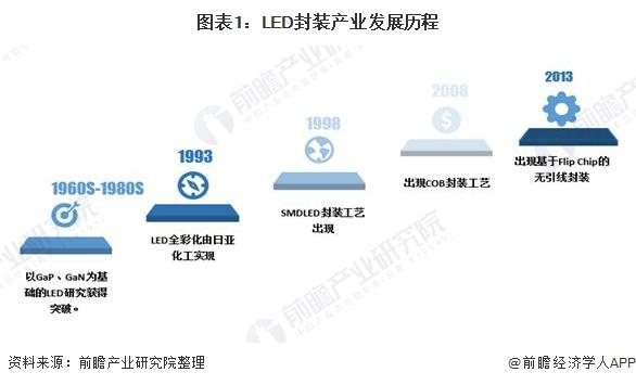 图表1:LED封装产业发展历程