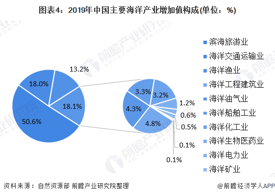 图表4:2019年中国主要海洋产业增加值构成(单位:%)