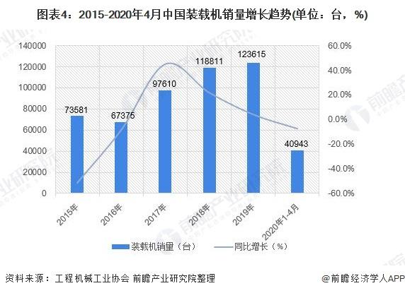 图表4:2015-2020年4月中国装载机销量增长趋势(单位:台,%)