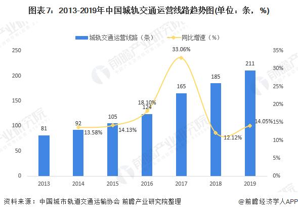 图表7:2013-2019年中国城轨交通运营线路趋势图(单位:条,%)