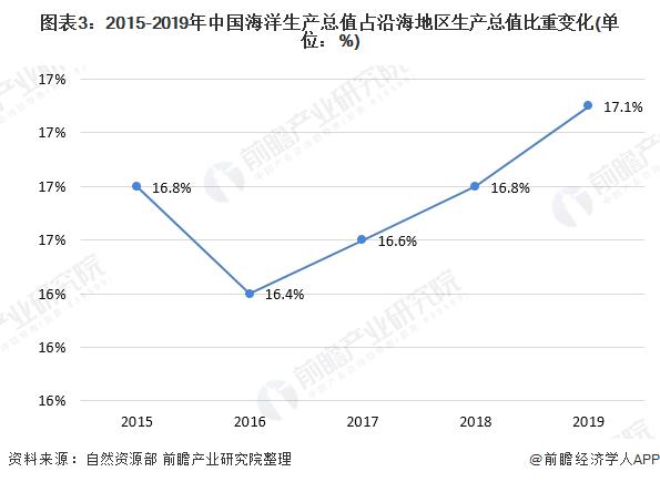 图表3:2015-2019年中国海洋生产总值占沿海地区生产总值比重变化(单位:%)