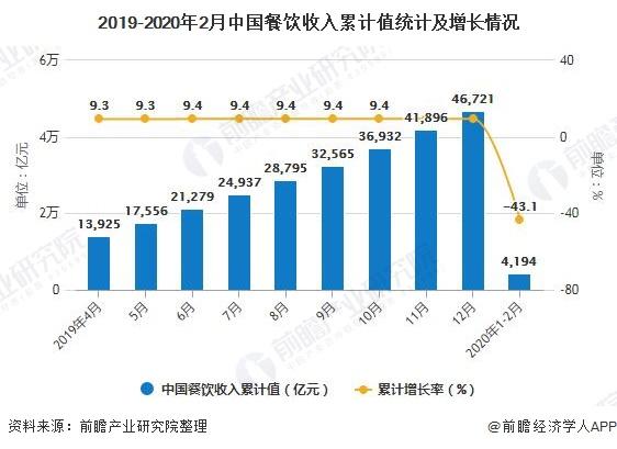 2019-2020年2月中国餐饮收入累计值统计及增长情况