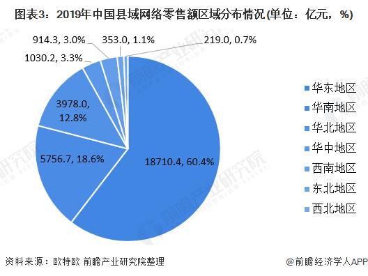 图表3:2019年中国县域网络零售额区域分布情况(单位:亿元,%)
