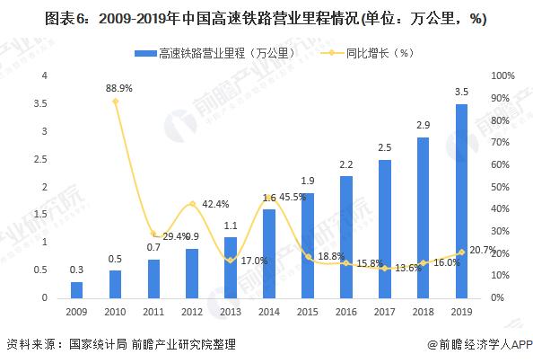 图表6:2009-2019年中国高速铁路营业里程情况(单位:万公里,%)