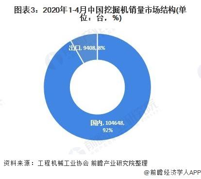图表3:2020年1-4月中国挖掘机销量市场结构(单位:台,%)