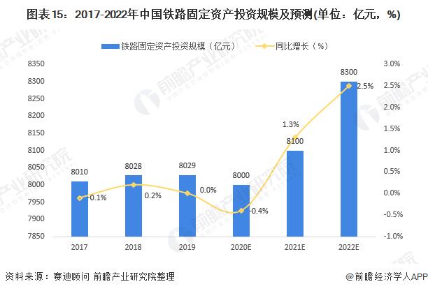 图表15:2017-2022年中国铁路固定资产投资规模及预测(单位:亿元,%)