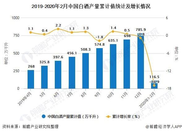 2019-2020年2月中国白酒产量累计值统计及增长情况