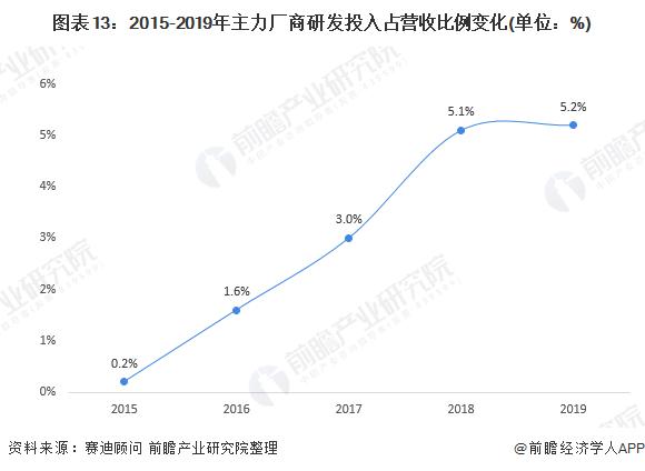 图表13:2015-2019年主力厂商研发投入占营收比例变化(单位:%)