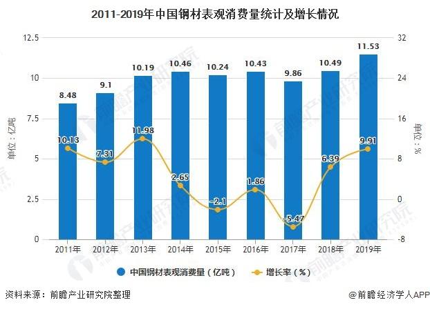 2011-2019年中国钢材表观消费量统计及增长情况