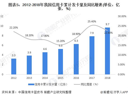 图表5:2012-2018年我国信用卡累计发卡量及同比增速(单位:亿张,%)