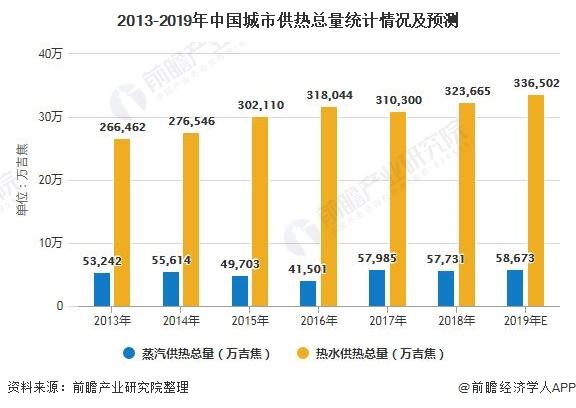 2013-2019年中国城市供热总量统计情况及预测