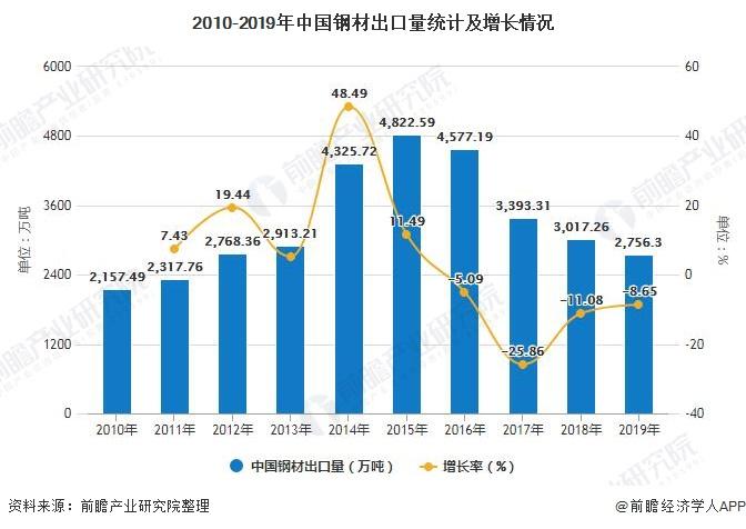 2010-2019年中国钢材出口量统计及增长情况
