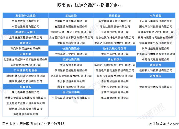 图表18:轨道交通产业链相关企业