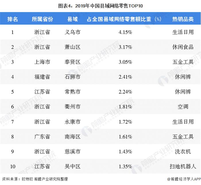图表4:2019年中国县域网络零售TOP10