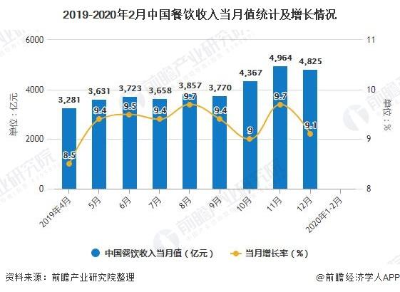 2019-2020年2月中国餐饮收入当月值统计及增长情况
