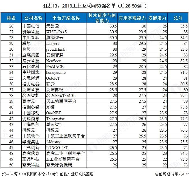 图表13:2019工业互联网50强名单(后26-50强)