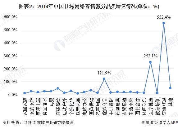 图表2:2019年中国县域网络零售额分品类增速情况(单位:%)
