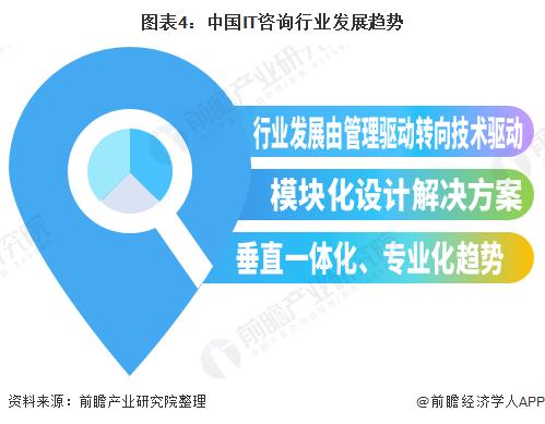 图表4:中国IT咨询行业发展趋势