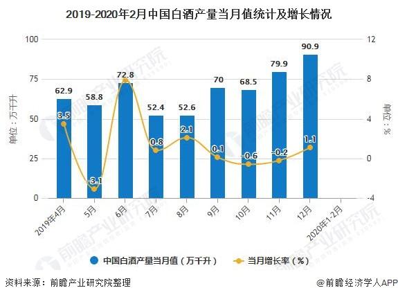 2019-2020年2月中国白酒产量当月值统计及增长情况