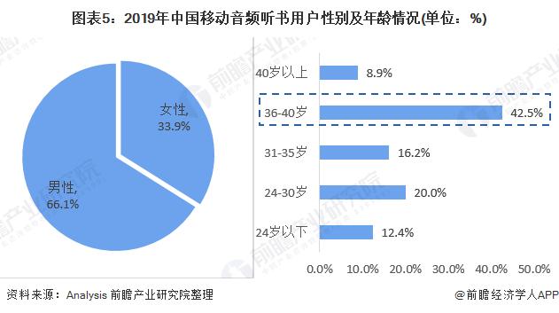 图表5:2019年中国移动音频听书用户性别及年龄情况(单位:%)