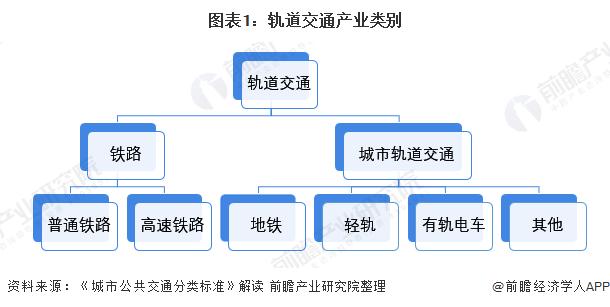 图表1:轨道交通产业类别