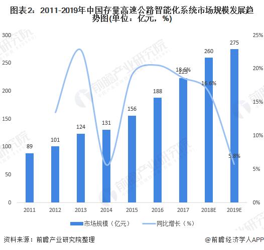 图表2:2011-2019年中国存量高速公路智能化系统市场规模发展趋势图(单位:亿元,%)