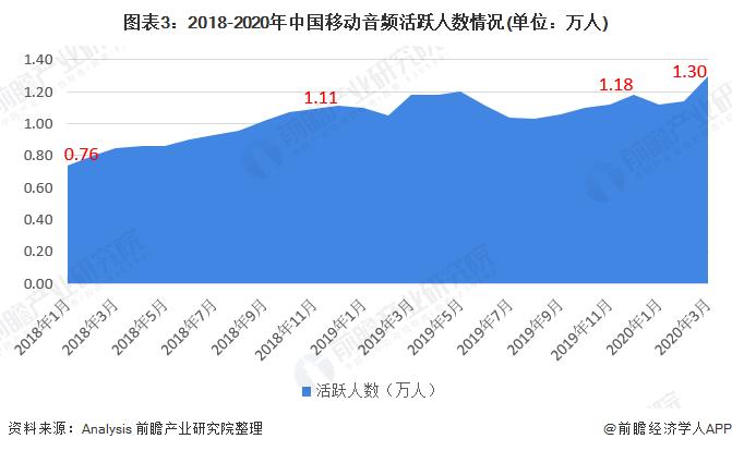图表3:2018-2020年中国移动音频活跃人数情况(单位:万人)