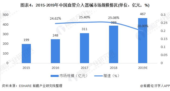 圖表4:2015-2019年中國血管介入器械市場規模情況(單位:億元,%)