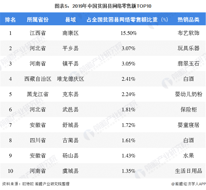 图表5:2019年中国贫困县网络零售额TOP10