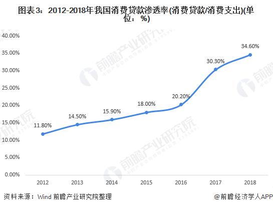 图表3:2012-2018年我国消费贷款渗透率(消费贷款/消费支出)(单位:%)