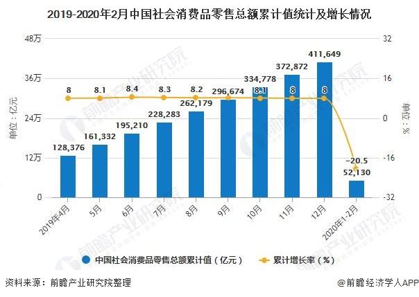 2019-2020年2月中国社会消费品零售总额累计值统计及增长情况