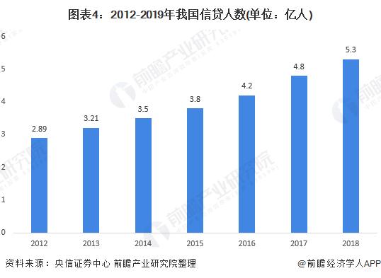 图表4:2012-2019年我国信贷人数(单位:亿人)