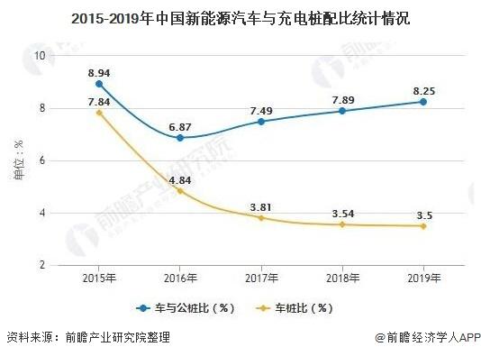 2015-2019年中国新能源汽车与充电桩配比统计情况