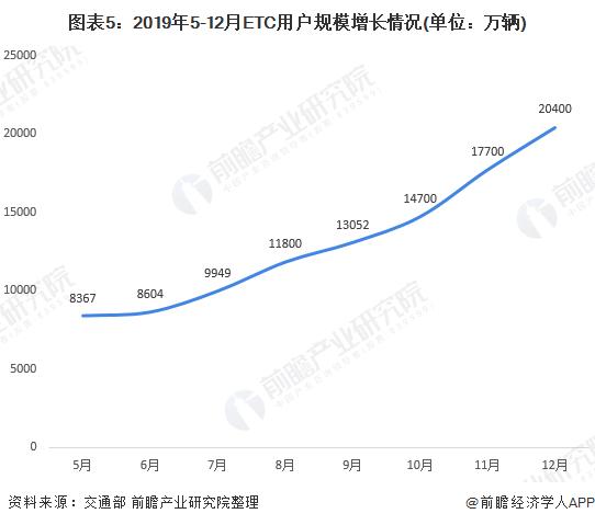 图表5:2019年5-12月ETC用户规模增长情况(单位:万辆)