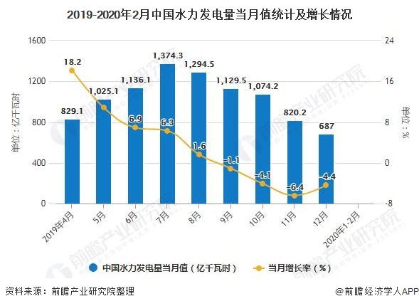 2019-2020年2月中国水力发电量当月值统计及增长情况