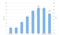 2020年1-3月我国果蔬汁出口量及金额增长情况分析