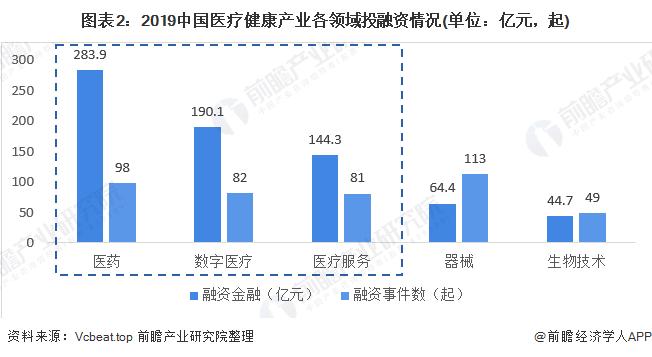 图表2:2019中国医疗健康产业各领域投融资情况(单位:亿元,起)