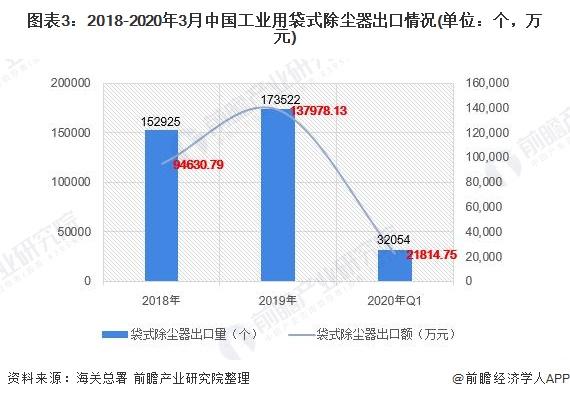 图表3:2018-2020年3月中国工业用袋式除尘器出口情况(单位:个,万元)
