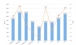 2020年1-4月我国稀土出口量及金额增长情况分析