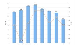 2020年1-3月浙江省汽车产量及增长情况分析