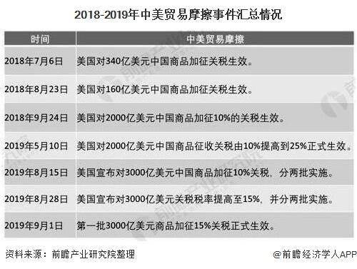 2018-2019年中美�Q易摩擦事件�R�情�r