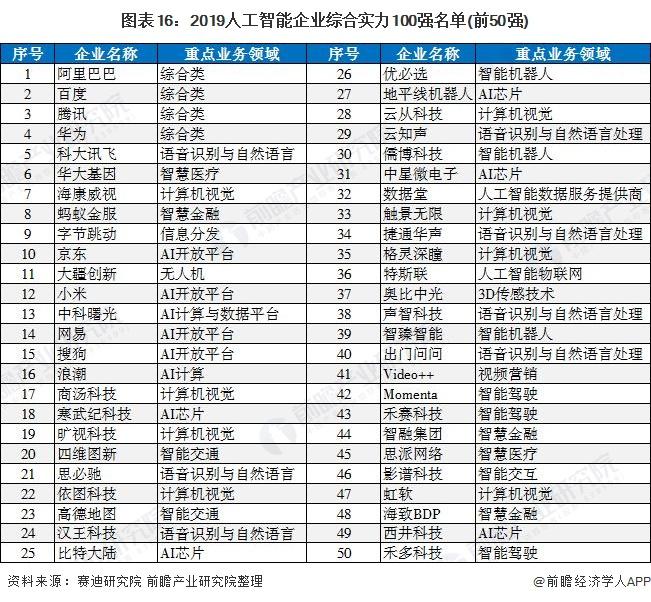 图表16:2019人工智能企业综合实力100强名单(前50强)