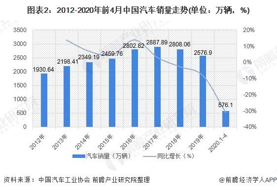 图表2:2012-2020年前4月中国汽车销量走势(单位:万辆,%)