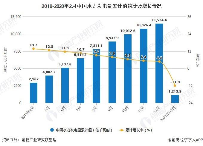 2019-2020年2月中国水力发电量累计值统计及增长情况