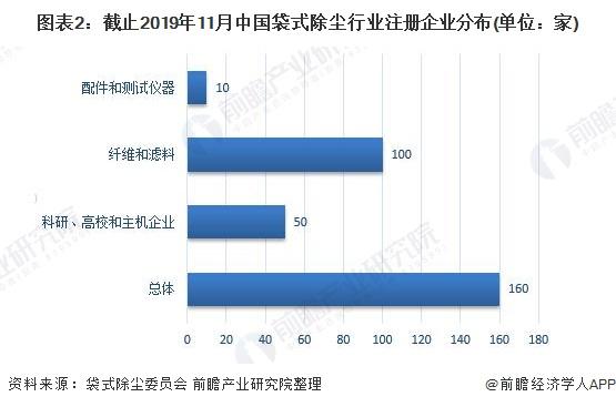 图表2:截止2019年11月中国袋式除尘行业注册企业分布(单位:家)