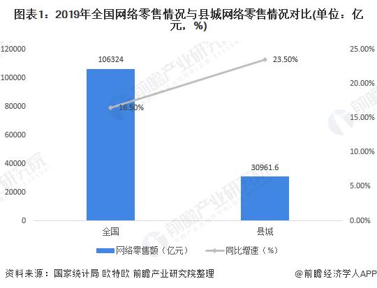 图表1:2019年全国网络零售情况与县城网络零售情况对比(单位:亿元,%)