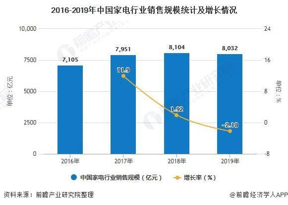2016-2019年中国家电行业销售规模统计及增长情况