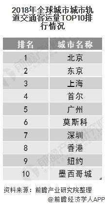 2018年全球城市城市轨道交通客运量TOP10排行情况