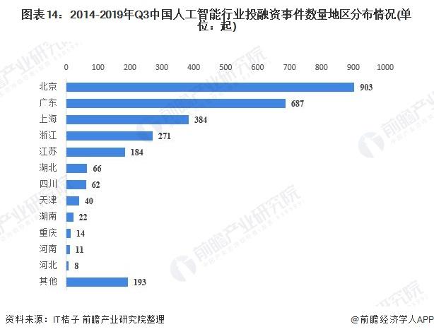 图表14:2014-2019年Q3中国人工智能行业投融资事件数量地区分布情况(单位:起)